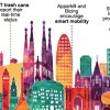 """Smart Cities"" o el terme maleït"