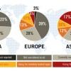 Els europeus tenen menor nivell d'adopció del cloud computing