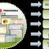 Solució definitiva en planificació i gestió de projectes