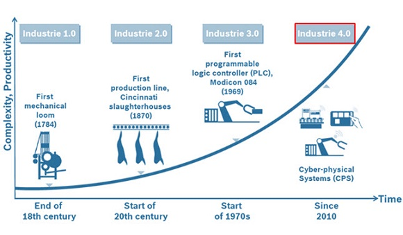 industry 40