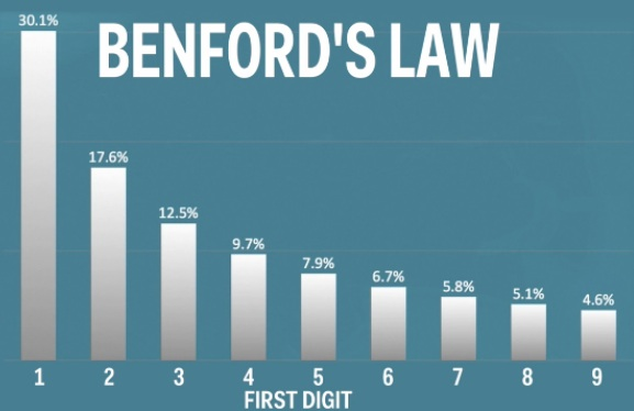 Benford law
