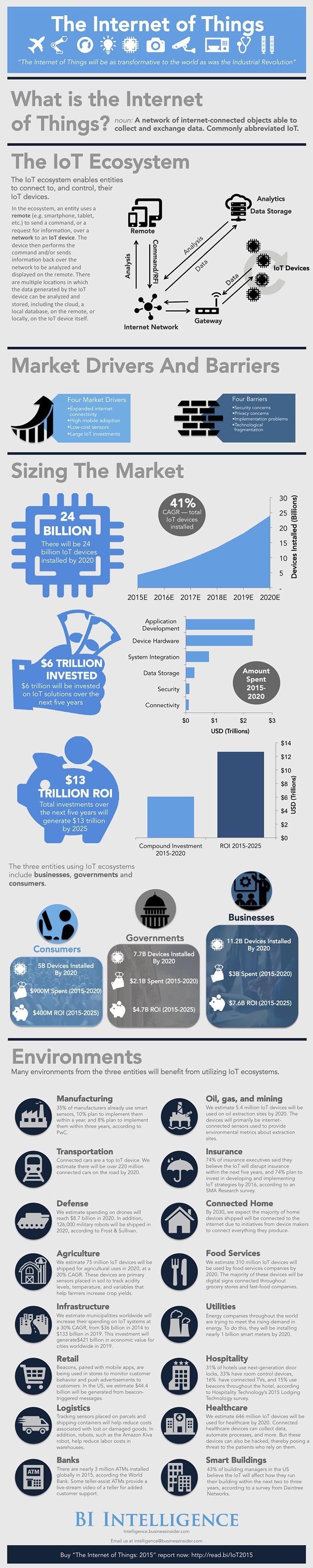 Internet de les coses infografia