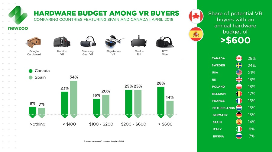 Newzoo_VR_Buyers_Budget