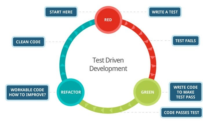 tdd-test-driven-development