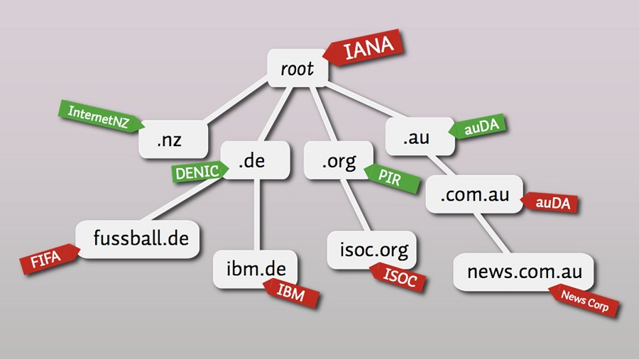 iana-root-the-dns-tree